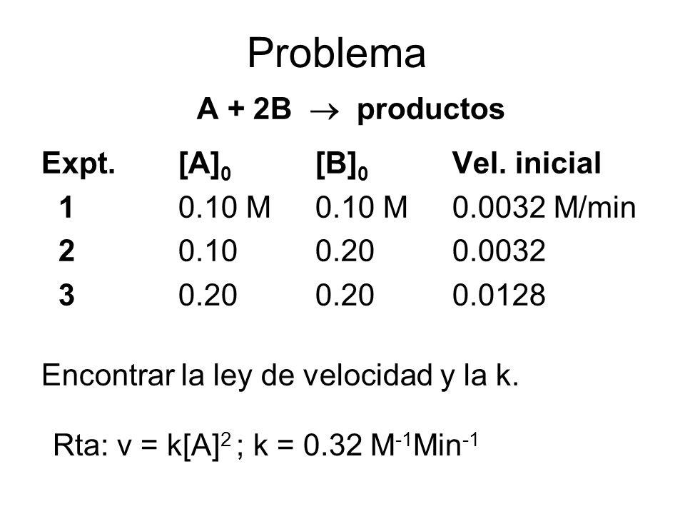 Problema A + 2B  productos Expt. [A]0 [B]0 Vel. inicial